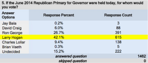 Red Maryland February Poll Results