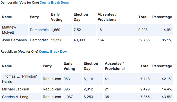 Primary Results CD3