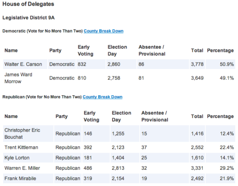 Primary Results District 9A