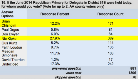 Red Maryland Poll June 31B