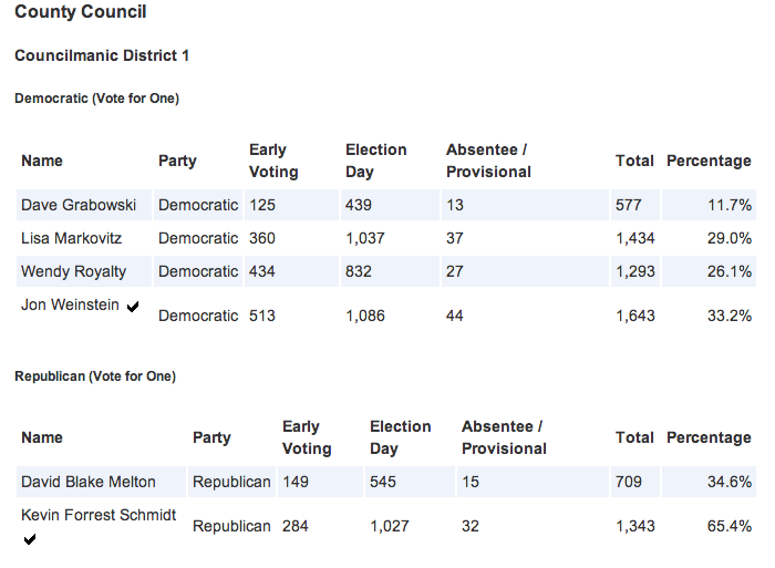 HCC District 1 Primary Results
