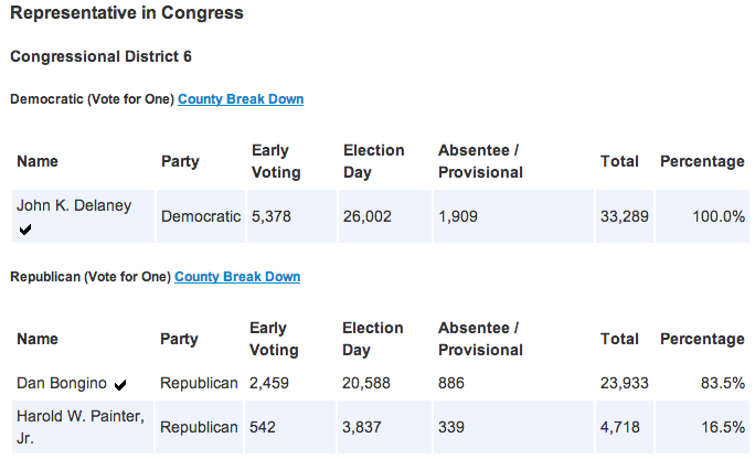 Maryland Congress 6th Primary Results