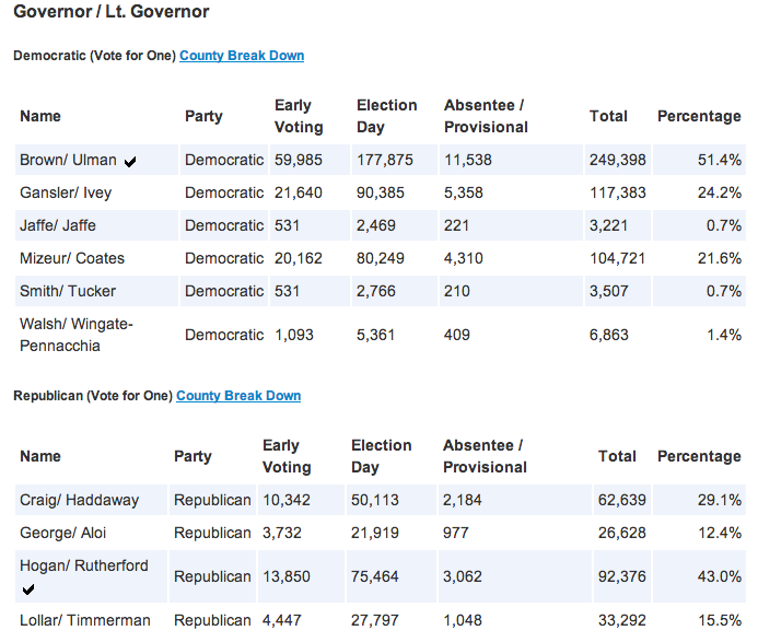 Gov Primary Results