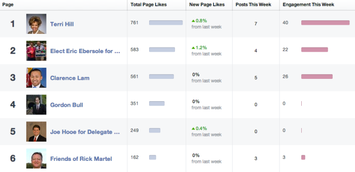 September Facebook Activity Delegate 12