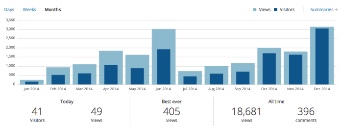 2014 WordPress Stats