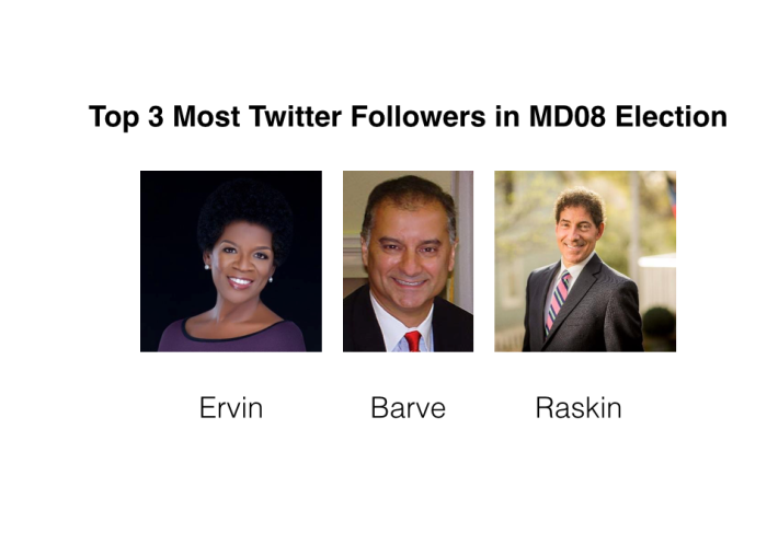 Top 3 Most Twitter Followers in MD08 Election
