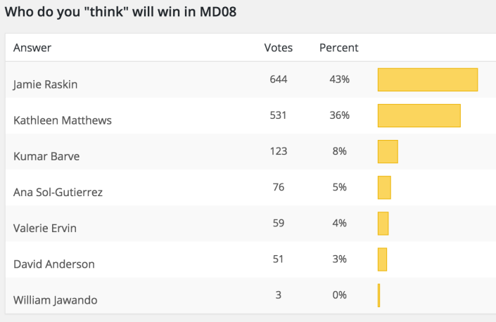 MD08 August Poll Results