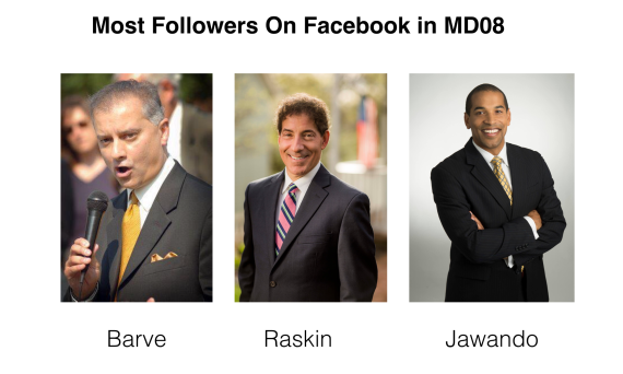 Most Facebook Followers in MD08