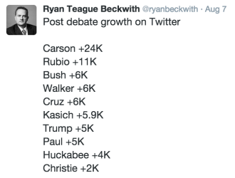 Post Debate Twitter Growth