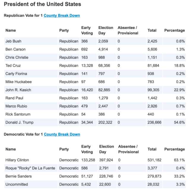 2016 MD Primary Results President