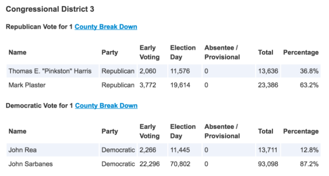 2016 MD03 Primary Results