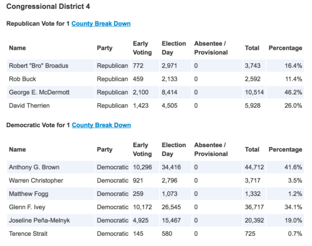 2016 MD04 Primary Results