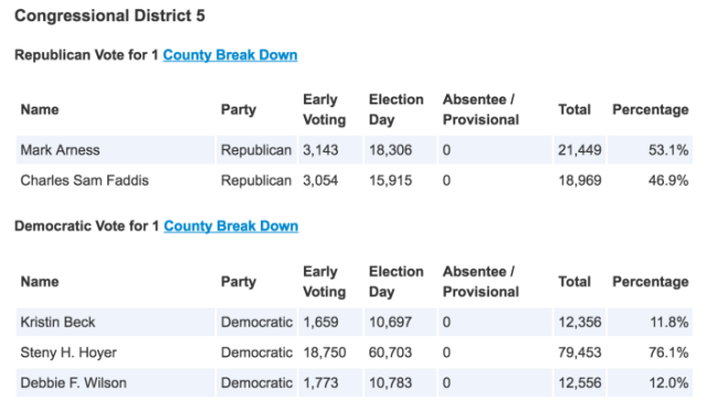 2016 MD05 Primary Results