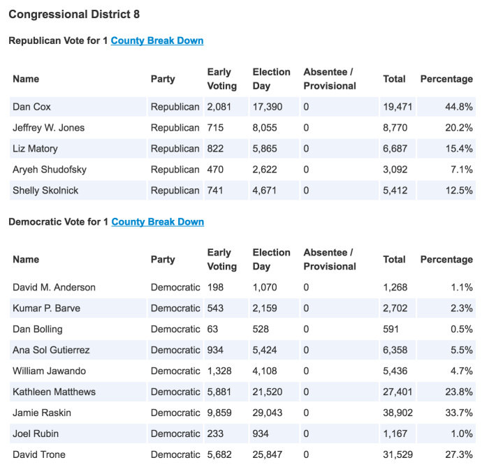 2016 MD08 Primary Results