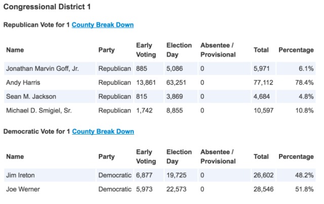 MD01 Primary Results
