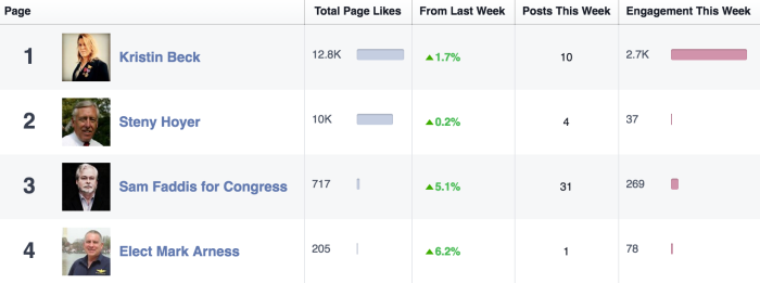 MD05 April Facebook Engagement