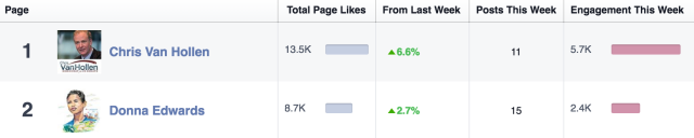 MDSen Facebook Engagement April 2016