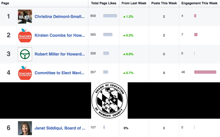 HoCoBOE July Facebook Stats