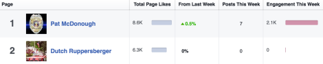 MD02 Facebook activity August