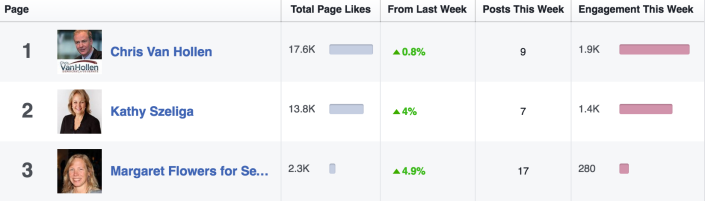MDSen Facebook Engagement - Aug